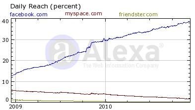 Facebook vs Myspace vs Friendster
